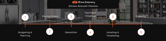 Kitchen Remodel Timeline